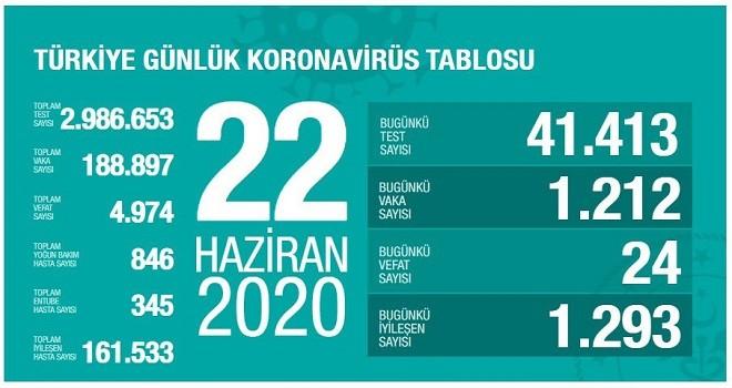 İzmir'de 28 Yoğun bakımda olan hasta var